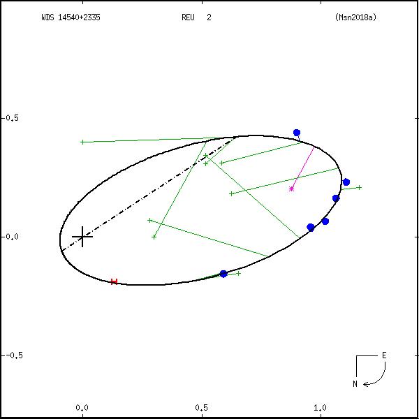 wds14540%2B2335c.png orbit plot