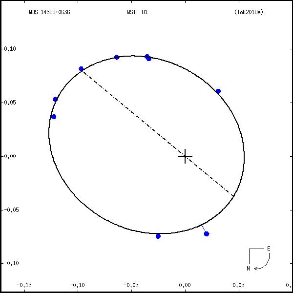 wds14589%2B0636b.png orbit plot