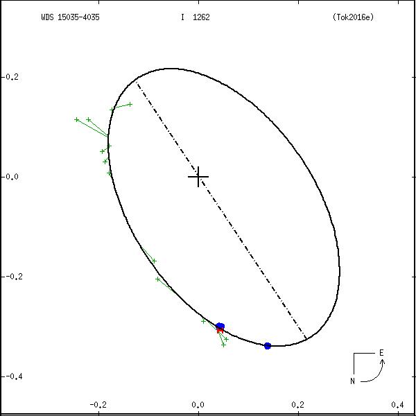 wds15035-4035b.png orbit plot