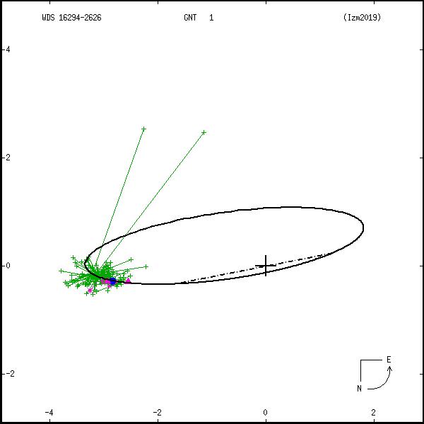 wds16294-2626c.png orbit plot