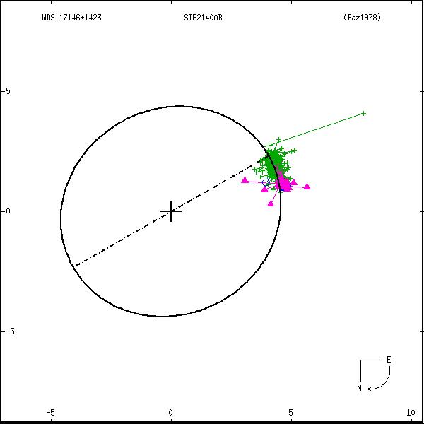 wds17146%2B1423a.png orbit plot
