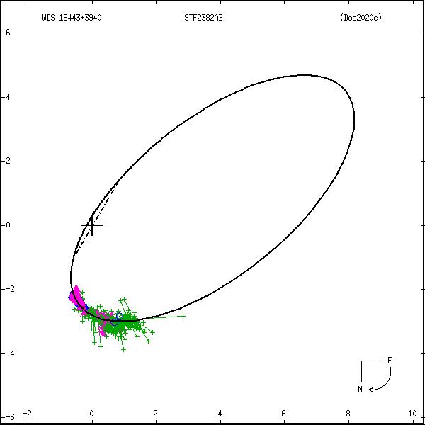 wds18443%2B3940g.png orbit plot