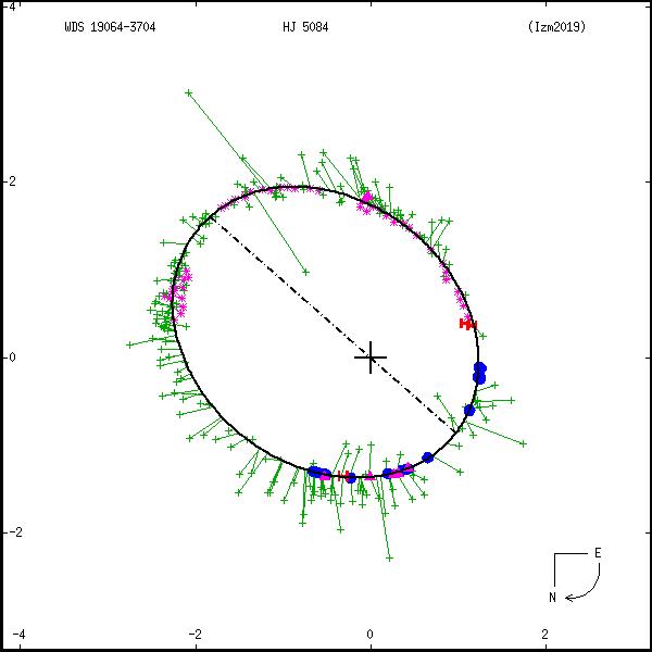 wds19064-3704b.png orbit plot