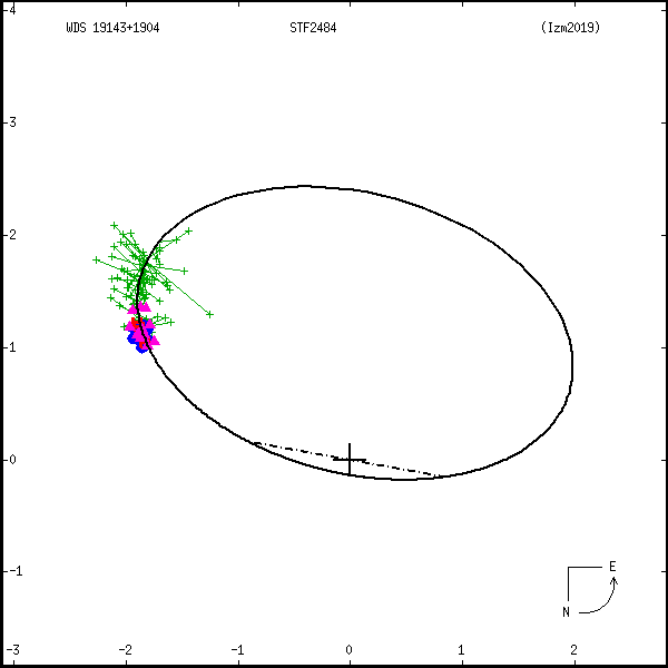 wds19143%2B1904b.png orbit plot