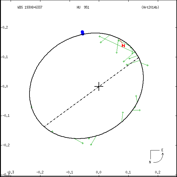 wds19308%2B6337b.png orbit plot