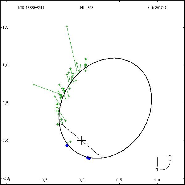 wds19389%2B3514e.png orbit plot