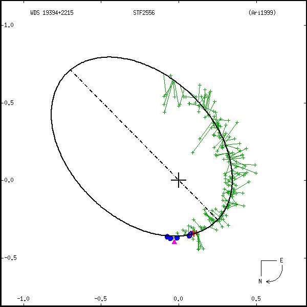 wds19394%2B2215a.png orbit plot