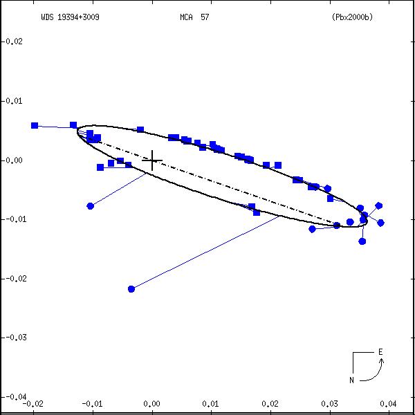 wds19394%2B3009a.png orbit plot