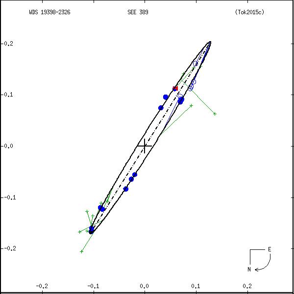 wds19398-2326a.png orbit plot