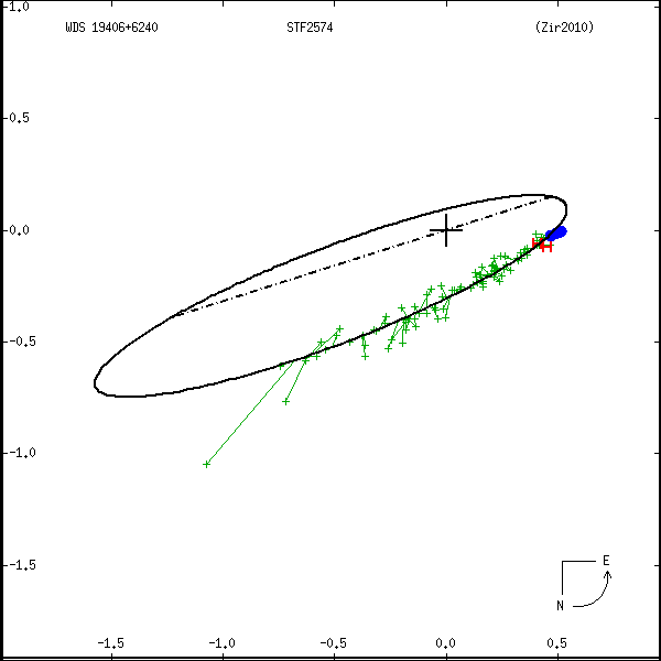 wds19406%2B6240a.png orbit plot