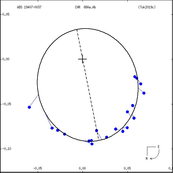 wds19407-0037e.png orbit plot