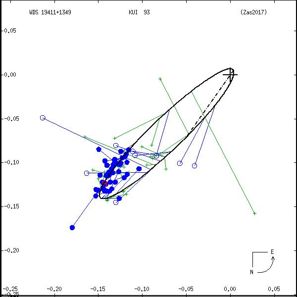 wds19411%2B1349e.png orbit plot