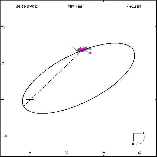 wds19418%2B5032c.png orbit plot
