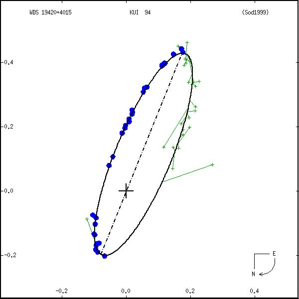 wds19420%2B4015a.png orbit plot
