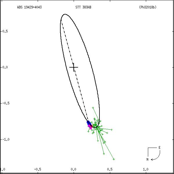 wds19429%2B4043a.png orbit plot