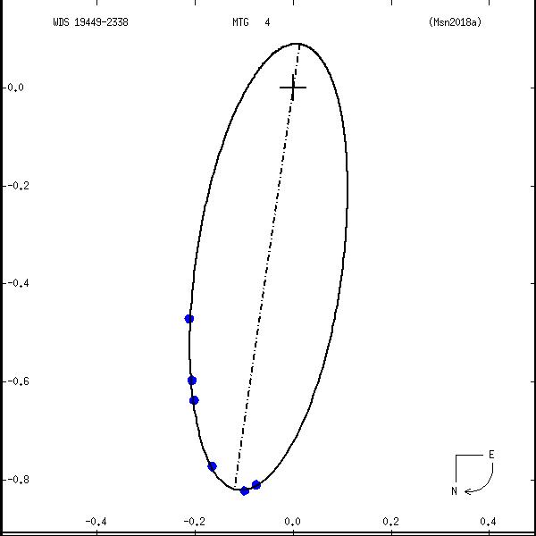 wds19449-2338b.png orbit plot