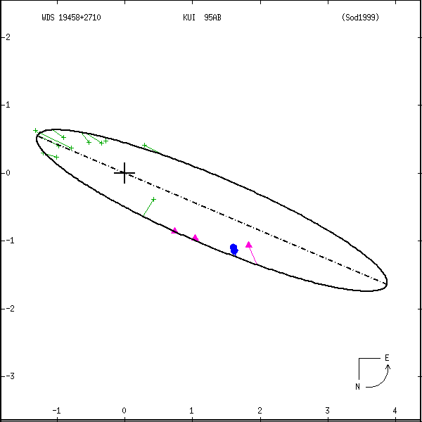 wds19458%2B2710a.png orbit plot