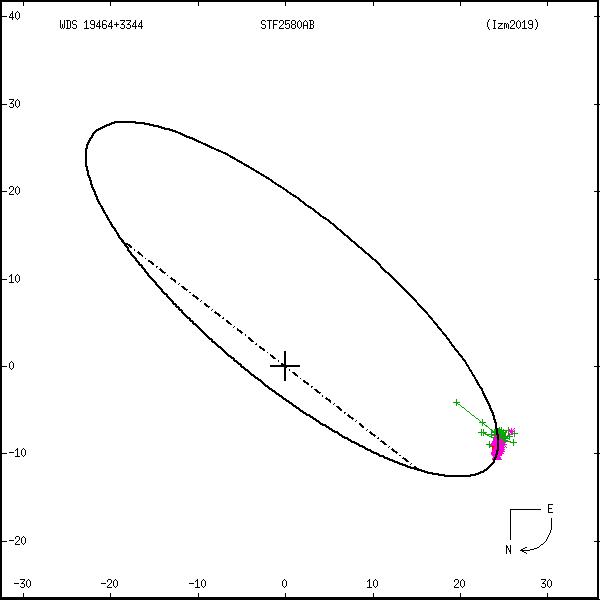 wds19464%2B3344f.png orbit plot