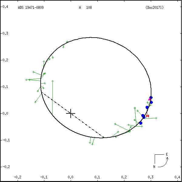 wds19471-0809e.png orbit plot
