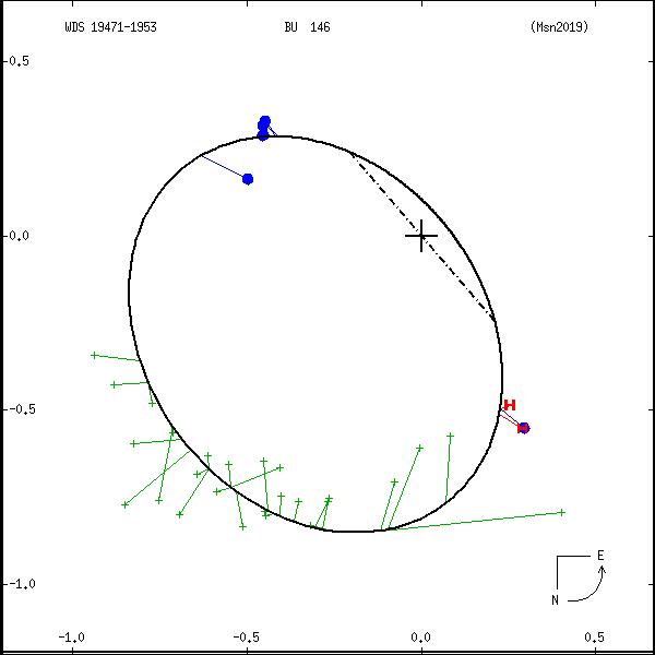 wds19471-1953c.png orbit plot