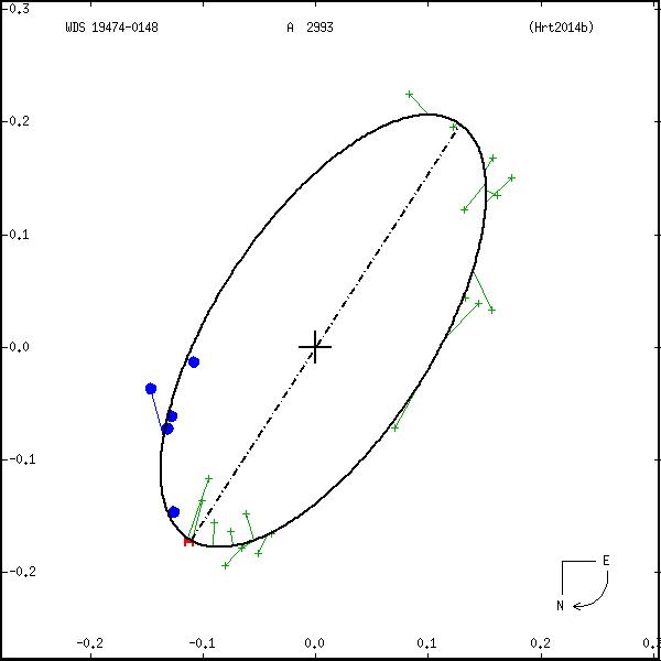 wds19474-0148b.png orbit plot