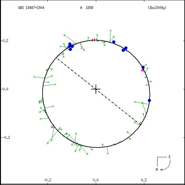 wds19487%2B1504b.png orbit plot