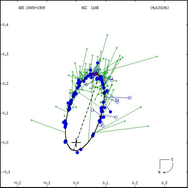 wds19490%2B1909a.png orbit plot