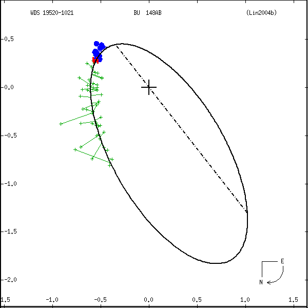 wds19520-1021a.png orbit plot