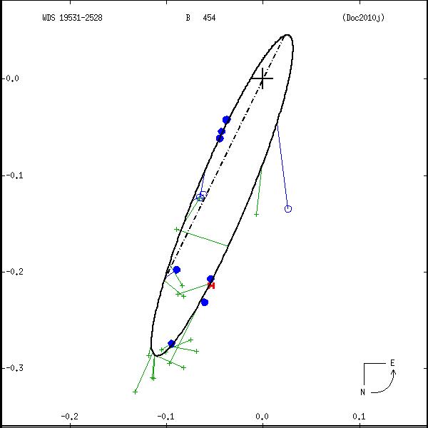 wds19531-2528c.png orbit plot