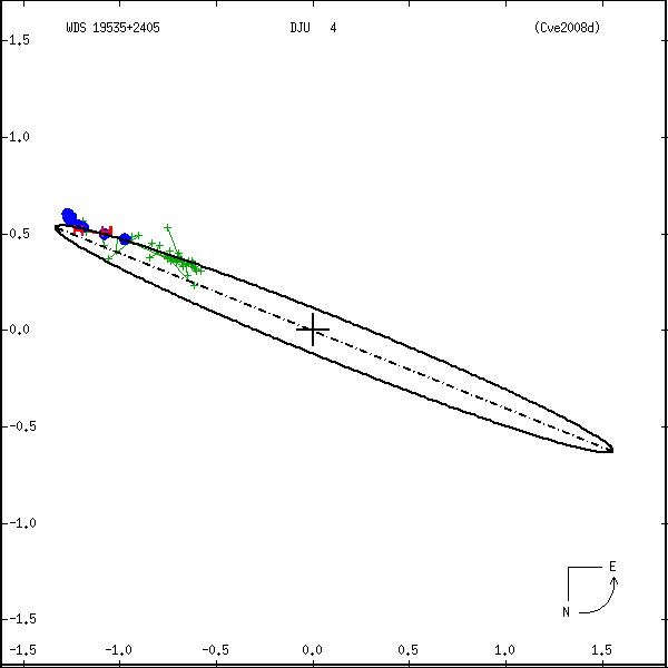 wds19535%2B2405a.png orbit plot