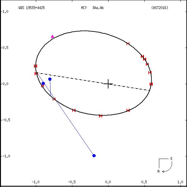 wds19539%2B4425b.png orbit plot