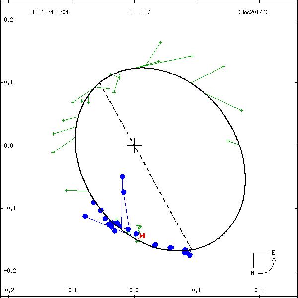 wds19549%2B5049b.png orbit plot