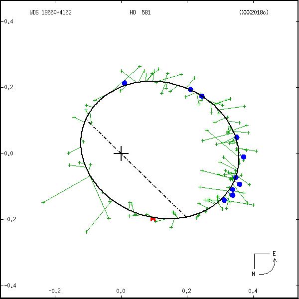 wds19550%2B4152b.png orbit plot