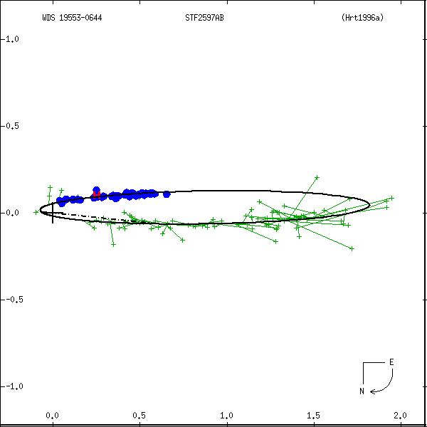 wds19553-0644a.png orbit plot