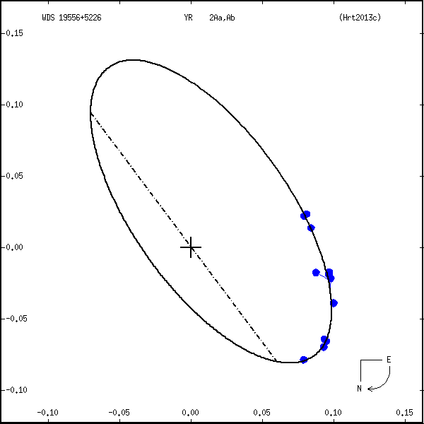 wds19556%2B5226a.png orbit plot