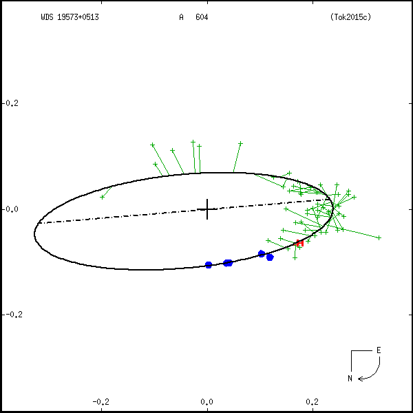wds19573%2B0513b.png orbit plot