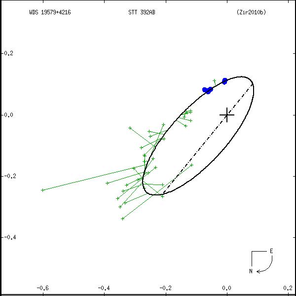 wds19579%2B4216a.png orbit plot