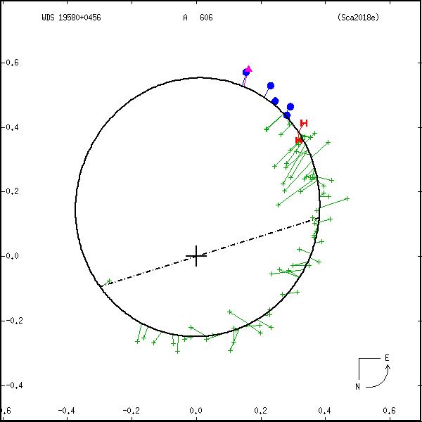 wds19580%2B0456c.png orbit plot