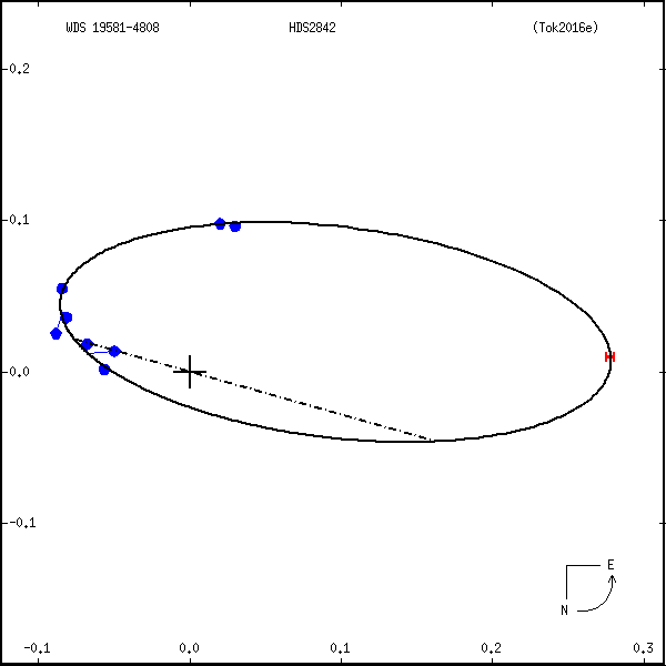 wds19581-4808b.png orbit plot