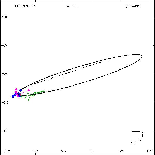 wds19594%2B3206a.png orbit plot