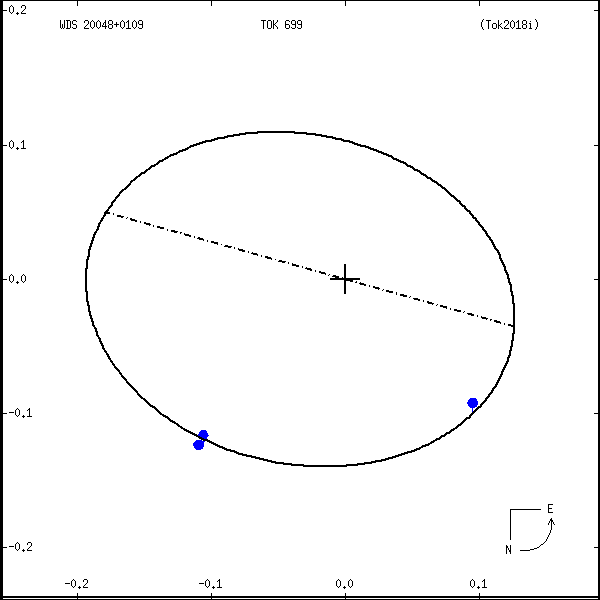 wds20048%2B0109a.png orbit plot
