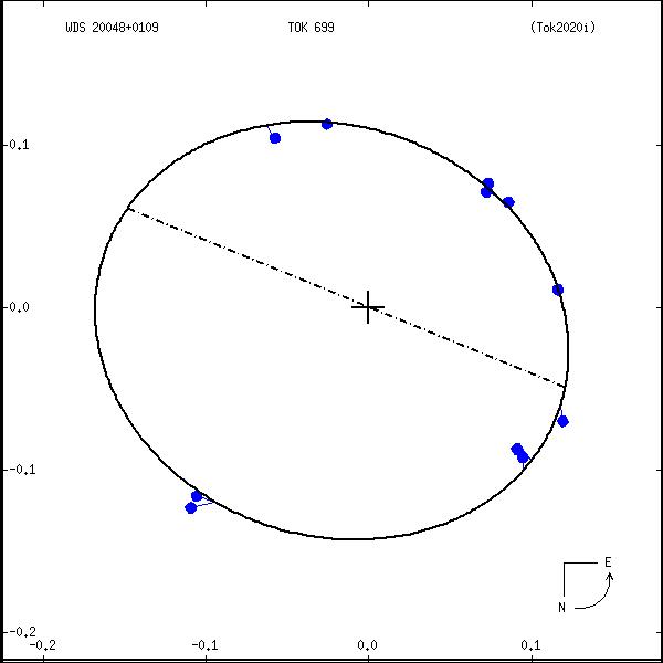wds20048%2B0109b.png orbit plot