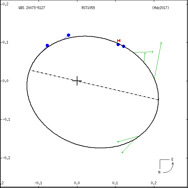 wds20073-5127e.png orbit plot