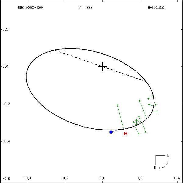 wds20080%2B4204a.png orbit plot