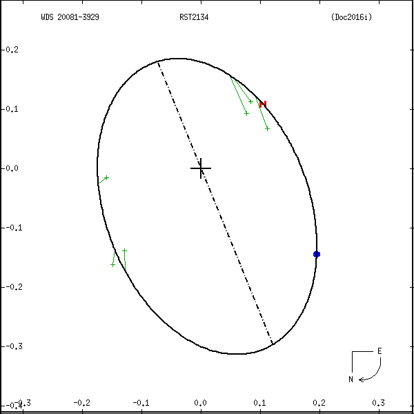 wds20081-3929b.png orbit plot