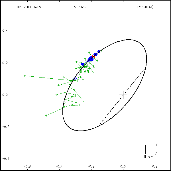 wds20089%2B6205a.png orbit plot