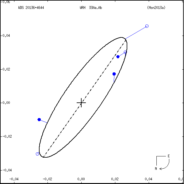 wds20136%2B4644a.png orbit plot