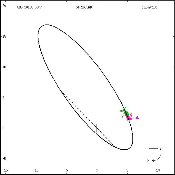 wds20136%2B5307a.png orbit plot