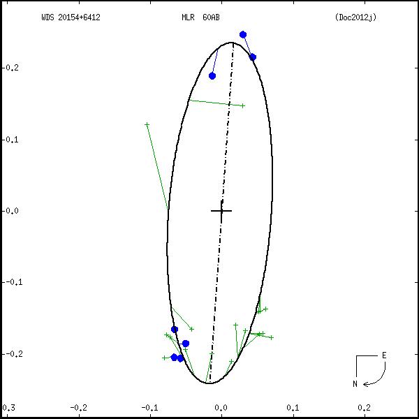 wds20154%2B6412b.png orbit plot
