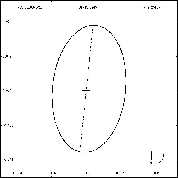 wds20169%2B5017f.png orbit plot